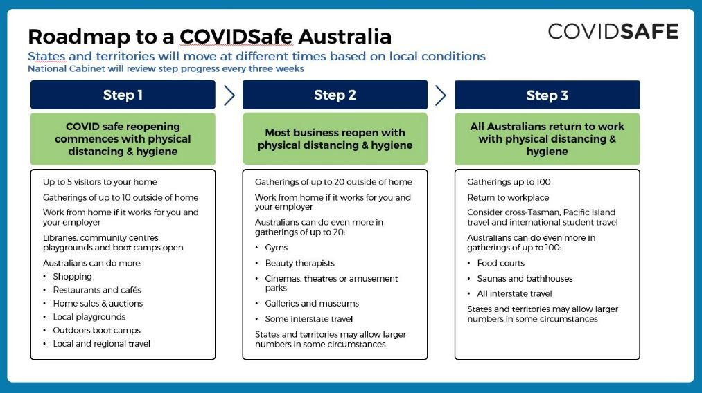 Roadmap to easing Covid-19 Restrictions in Australia ...